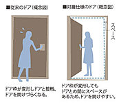 地震による変形で玄関扉の開閉が不可能になることを防ぐため、扉と枠の間にクリアランスを確保。