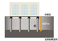 建物を支える基礎杭は、杭先端深さ約21mの場所打ちコンクリート杭を安定した堅固な支持層までしっかりと打ち込みました。(一部38mあり)