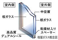 2枚のガラス板の間に空気層を設けることで優れた断熱効果を実現。結露やカビも抑えます