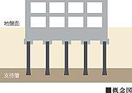 地盤調査に基づき、建物を確実に支持するための杭工法を決定しています。支持杭工法は安定した支持層に杭を施工することにより建物を支えています。