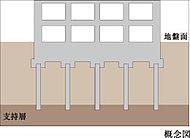 支持杭工法は安定した支持層に杭を施工することにより建物を支えています。
