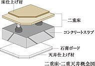 住戸内の設備配管・配線は二重床・二重天井内に配置することでコンクリートへの埋め込みを少なくし、メンテナンスや将来のリフォームを考慮しています