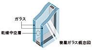 屋外の温度の変化を室内に伝えにくくするため、居室の窓ガラスには複層ガラスを採用しました。