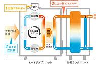 室外機(ヒートポンプユニット)で冷媒を圧縮して高温にし、その熱を利用して電気エネルギーの3倍以上の熱エネルギーをつくり、水を加熱します。