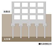 敷地内で実施した地盤調査に基づき、建物を確実に支持するための杭工法を決定しています。