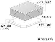 住戸内の設備配管・配線はコンクリートへの埋め込みを少なくした二重天井を採用しています。