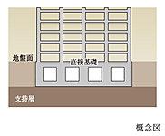 地盤が良好で杭が不要なため、直接基礎工法を採用しています。直接基礎工法は安定した地盤で建物全体を支えています。