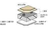二重床・二重天井を採用し、住戸内の設備配管・配線はコンクリートへの埋め込みを少なくしています。※玄関は除く。