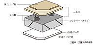 設備配管・配線はコンクリートへの埋め込みを少なくした二重床・二重天井を採用しています。※玄関は除く。※床暖房部分には床暖房パネルがあります。
