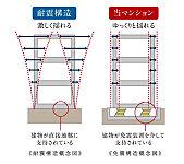 耐震構造が地震の揺れを建物に直接伝えるのに対し、免震構造は基礎と建物の間に免震装置を組み込むことで、建物に伝わる揺れを軽減。