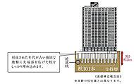 軸径約250cm~400cmのアースドリル杭及び先端部を広げた拡底杭101本を基礎部分と合わせて約28m~39mまで埋設。