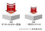 主要構造部材である柱・梁・床スラブに設計基準強度30N/mm2のコンクリートを採用しています。(外構・付属施設等のコンクリートを除きます)
