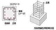 柱の主筋を拘束する帯筋の一部には溶接閉鎖型を採用。せん断破壊や柱の坐屈防止に効果の高い工法です。