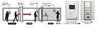 エントランスの来訪者を室内のインターホンモニターでチェック後、自動ドアを解錠するので安心です。