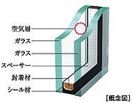 専有部の窓には2枚のガラスの間に空気層を設け、断熱効果を発揮する複層ガラスを採用。