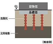 既成杭(高強度コンクリートを遠心成形プレストレス導入したもの)を挿入し、地層と杭とを一体化させ、建物を安定させる基礎構造を採用しました。
