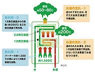 排熱を有効に利用してお湯をつくるから、ガス代を節約し、CO2排出量も削減できます。