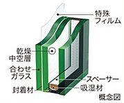 居室の窓には、2枚の板ガラスの間に乾燥空気を封入し、断熱効果を生み出すペアガラスを採用しました。また、防音効果の高い仕様としています。