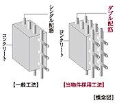 コンクリート内に鉄筋を一列に配置するシングル配筋に対し、鉄筋を二列に配し、建物を支える壁にダブル配筋を採用しています。(一部除く)