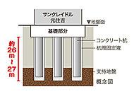 サンクレイドル元住吉は、地中に18本の既製コンクリート杭を埋め込み、建物を安定させ支えています。