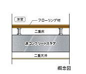 洋室の天井はスラブの間に空気層のある二重天井、床はフローリング材とスラブの間に空間のある二重床構造で、遮音性のある材を採用しました。