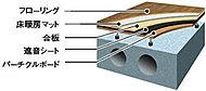 コンクリート床スラブとフローリングとの間に空間を設けることで、構造躯体部分と、内装部分を分離した工法です。