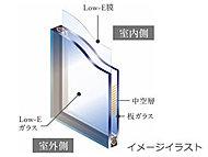 夏は日射熱を反射し、冬は屋内の熱を外に逃しにくい複層ガラスを採用。※面格子付窓は除く