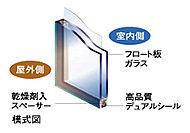 住戸の窓サッシュは空気層を挟み込んだ複層ガラスを採用しています。断熱性にも優れ、冷暖房の効果も高めます。