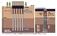 「パークカーサ01」では地盤下約2.2mまで強固な基礎梁を配置し、構造の安定を図っています。