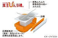 浴槽に断熱材を施し、保温性能を向上。4時間後の温度低下を約2.5℃以下に抑えます。追い焚きの回数が減るので、光熱費を節約できます。