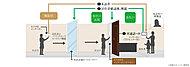 風除室と住戸前で来訪者をカメラで確認してから解錠するので、安心です。※住戸内に入るまで2回チェックするシステムです。