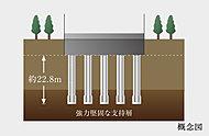 杭の先端を支持基盤となる強固な地層まで到達させ、18本の杭の先端の抵抗力によって支える杭基礎を採用しています。
