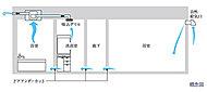 24時間換気システムを採用しました。浴室換気乾燥機を作動させることにより、各居室に新鮮な外気を導入する仕組みです。