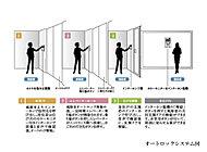 風除室と各住戸玄関で、来訪音を二重チェックできるオートロックシステムを採用しました。