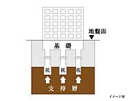 「ピアース下北沢」では、合計16本の場所打ちコンクリート杭を地中深く(深度約15m以深)にあるN値50以上の支持層まで貫入して支持しています