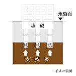 合計21本の場所打ち鉄筋コンクリート杭を地中深く(深度約24m)にあるN値50以上の支持層まで貫入して支持しています。