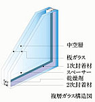 窓には断熱性能に優れた複層ガラスを採用しました。冷暖房効率を高めて経済性に優れた省エネを実現。結露なども軽減し、快適な室内環境を創ります。