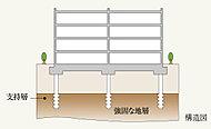 杭は既成杭を採用し、大臣認定を取得した工法にて先端を支持層(強固な地層)まで施工しることにより信頼性の高い基礎構造とします。