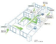 各住戸の開口部に、アルミ製サッシの外窓とアルミ製に比べて熱伝導率の低い樹脂製サッシの内窓を組み合わせた二重サッシを採用。※(1)