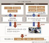 「ワコーレ神戸本山中町」は、ペットと一緒に暮らせるマンションです。※飼育に関しては管理規約があります。詳しくは係員にお尋ねください。