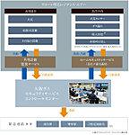 大阪ガスセキュリティサービスによる24時間遠隔監視システム。