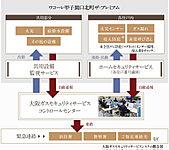 セキュリティインターホンの非常呼び出しボタンを押した場合など、大阪ガスセキュリティサービスのコントロールセンターに自動通報。