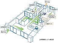 各居室・フリールームに設けられた自然給気口から外部の新鮮な空気を採り入れ、汚れた空気を排出する24時間換気システムを採用。