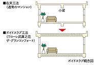 ボイドスラブ厚は約250mm~約275mm。ボイドスラブ工法を採用することにより、ワイドスパンのスラブを支えるための小梁が不要。