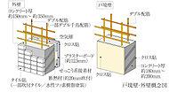 戸境壁は約180mm~約200mm、住戸外壁は約150mm~約350mmのコンクリート厚を確保。※一部の雑壁を除く。