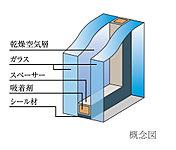 次世代エネルギー基準に適合してさまざまな環境に対応する「複層ガラス」を採用。断熱効果もあり、結露を抑え、省エネ効果も発揮します。
