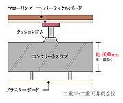 床スラブの上に専用の支持ボルトを立て、その上に床仕上げを行う遮音性に配慮した二重床と床スラブからつり下げる二重天井を採用。