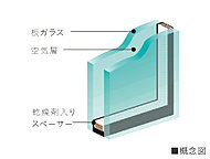 住戸の窓は、2枚のガラスの間に空気層を設け、断熱性を向上する複層ガラスを採用。冷暖房効果を高め、結露の抑制に配慮しました。