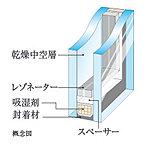 住居の窓には屋外の温度変化を室内に伝えにくくするための二重構造の複層ガラスを採用。断熱性に優れており、冷暖房費の軽減になります。
