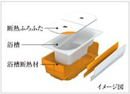 浴槽を断熱材で覆うことで保温効果が高く省エネをサポート。